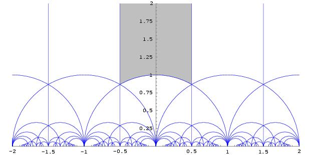 Tessellation of the Hyperbolic Plane on the Riemann Sphere